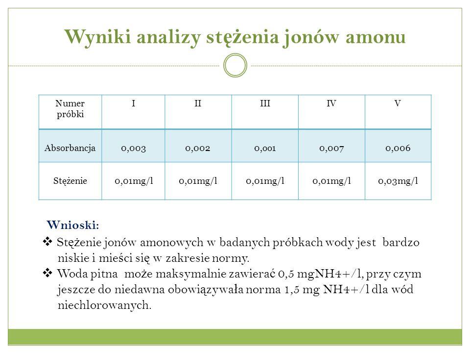 Wyniki analizy st ęż enia jonów amonu Numer próbki IIIIIIIVV Absorbancja0,0030,0020,oo10,0070,006 Stężenie0,01mg/l 0,03mg/l Wnioski: St ęż enie jonów amonowych w badanych próbkach wody jest bardzo niskie i mie ś ci si ę w zakresie normy.