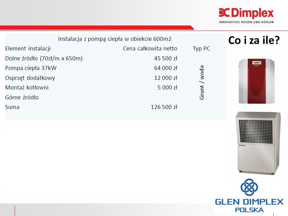 14 Dziękuję za uwagę Zapraszamy do współpracy: www.glendimplex.pl