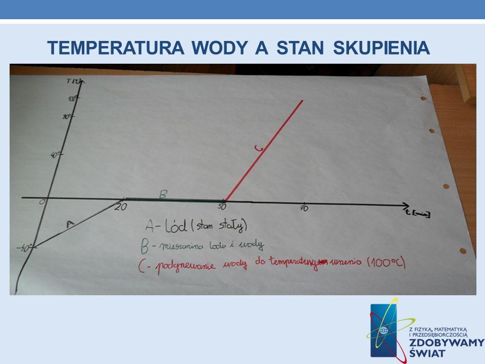TEMPERATURA WODY A STAN SKUPIENIA