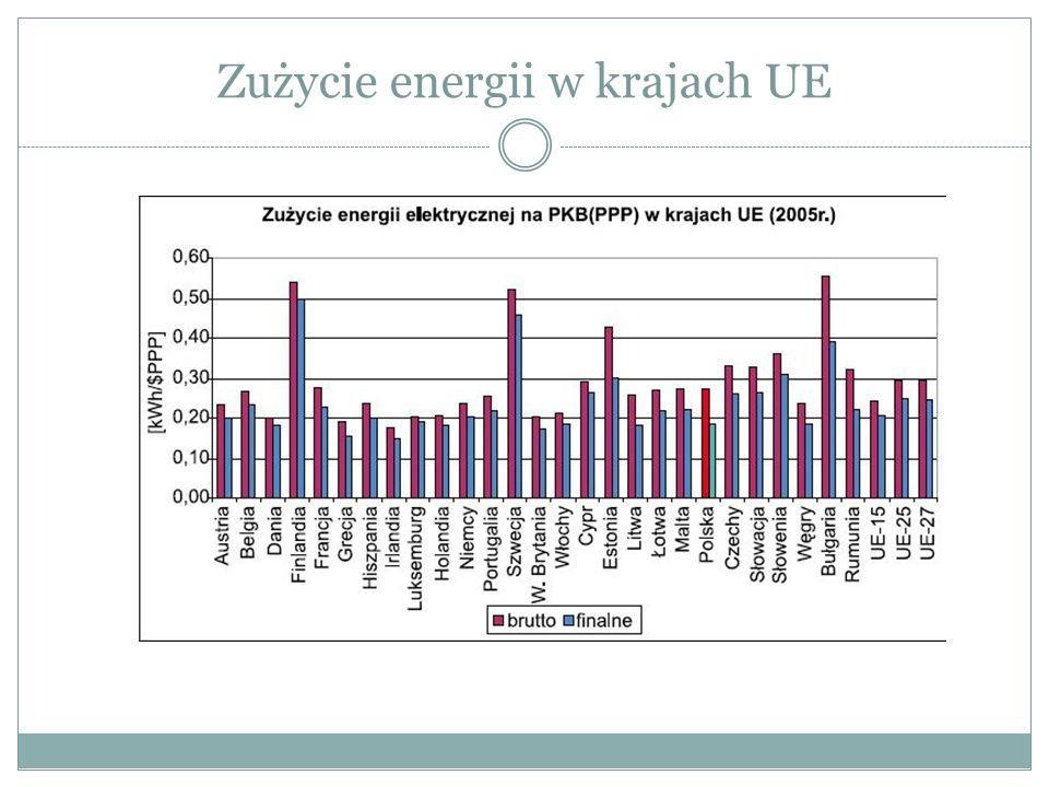 Zużycie energii w krajach UE