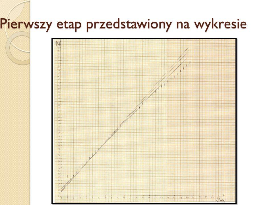 Pierwszy etap przedstawiony na wykresie