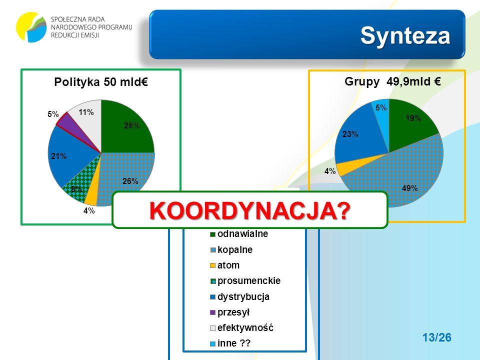 SyntezaSynteza KOORDYNACJA 13/26