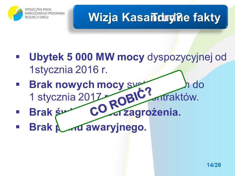 Ubytek 5 000 MW mocy dyspozycyjnej od 1stycznia 2016 r.