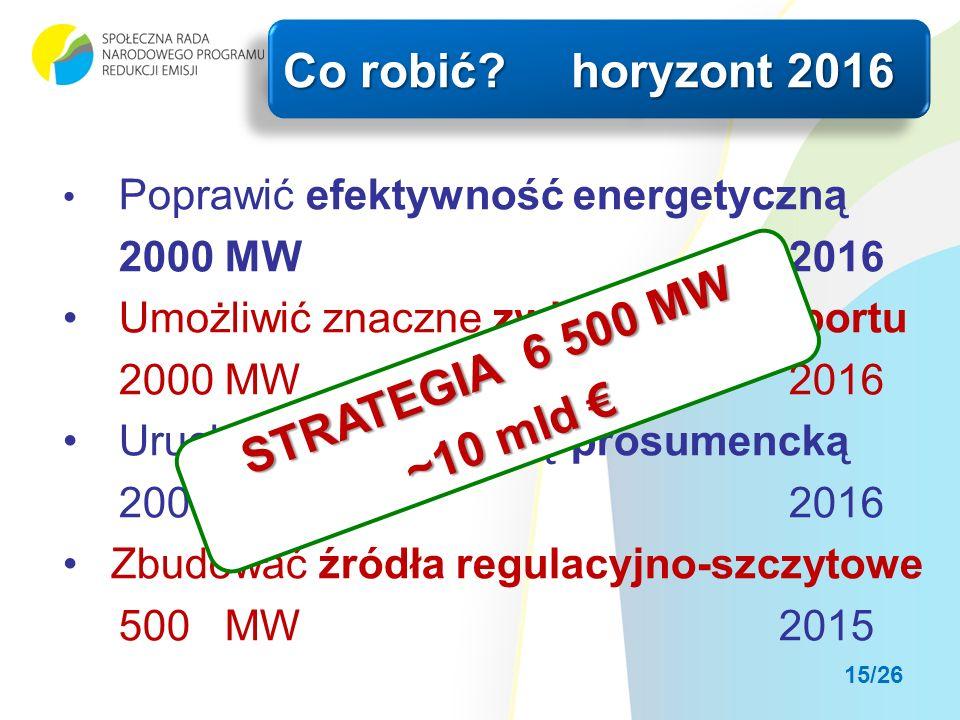 Poprawić efektywność energetyczną 2000 MW2016 Umożliwić znaczne zwiększenie importu 2000 MW2016 Uruchomić energetykę prosumencką 2000 MW2016 Zbudować źródła regulacyjno-szczytowe 500 MW2015 Co robić horyzont 2016 STRATEGIA 6 500 MW ~10 mld ~10 mld 15/26