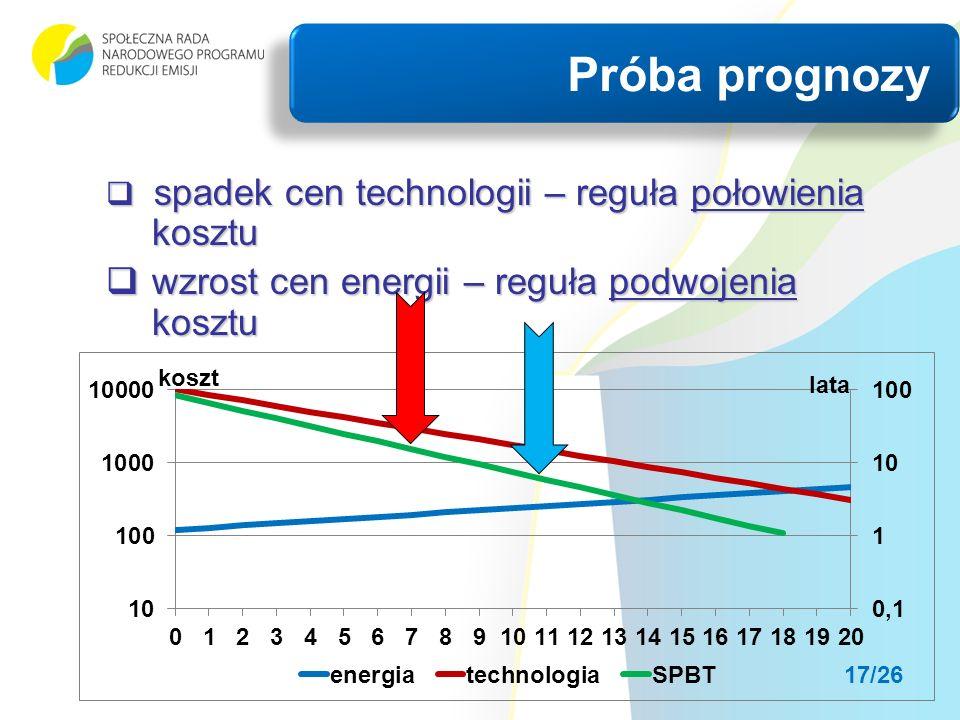 spadek cen technologii – reguła połowienia kosztu spadek cen technologii – reguła połowienia kosztu wzrost cen energii – reguła podwojenia kosztu wzrost cen energii – reguła podwojenia kosztu Próba prognozy 17/26