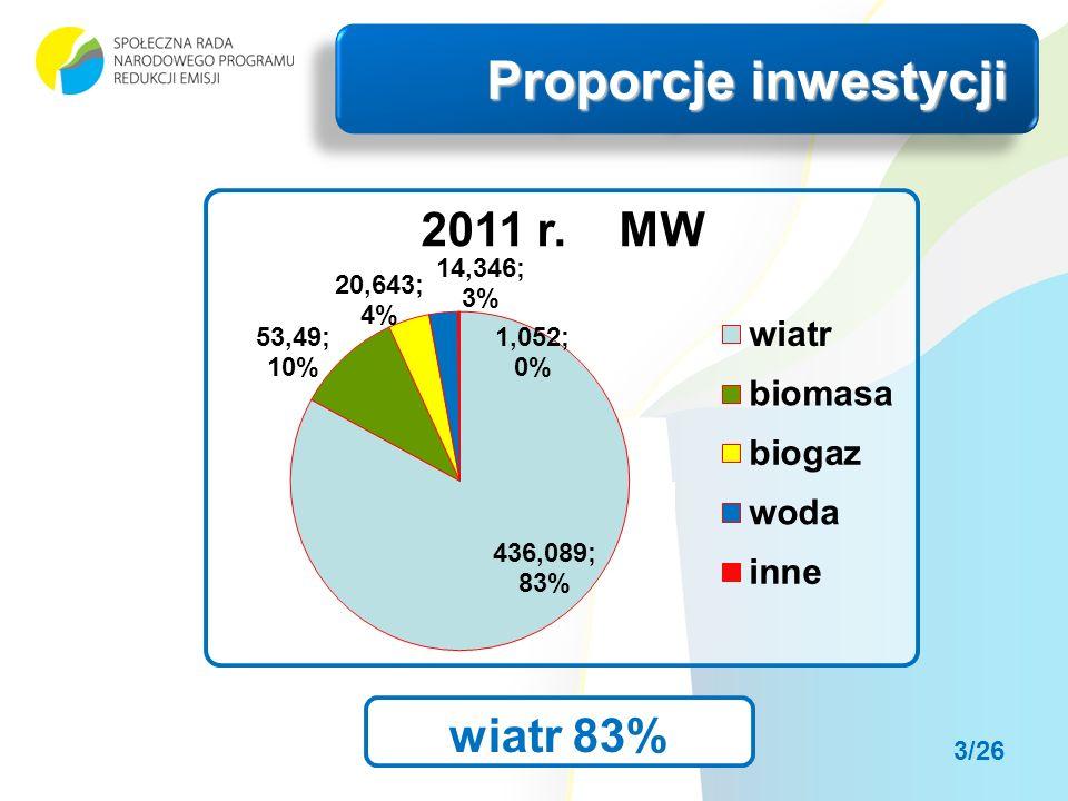 Proporcje inwestycji wiatr 83% 3/26
