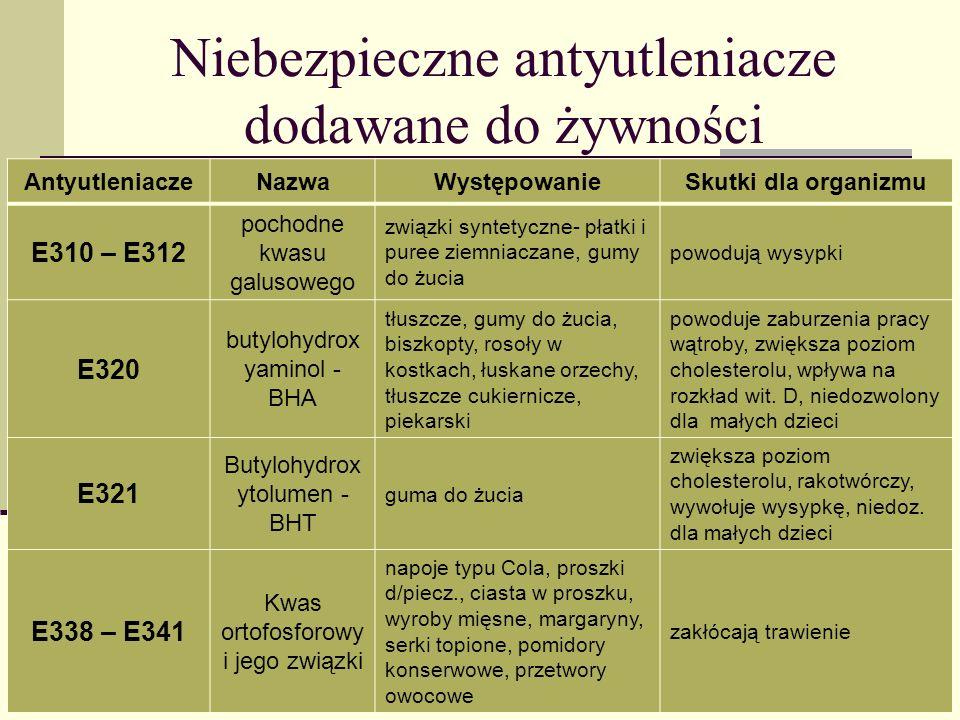 Niebezpieczne antyutleniacze dodawane do żywności AntyutleniaczeNazwaWystępowanieSkutki dla organizmu E310 – E312 pochodne kwasu galusowego związki sy