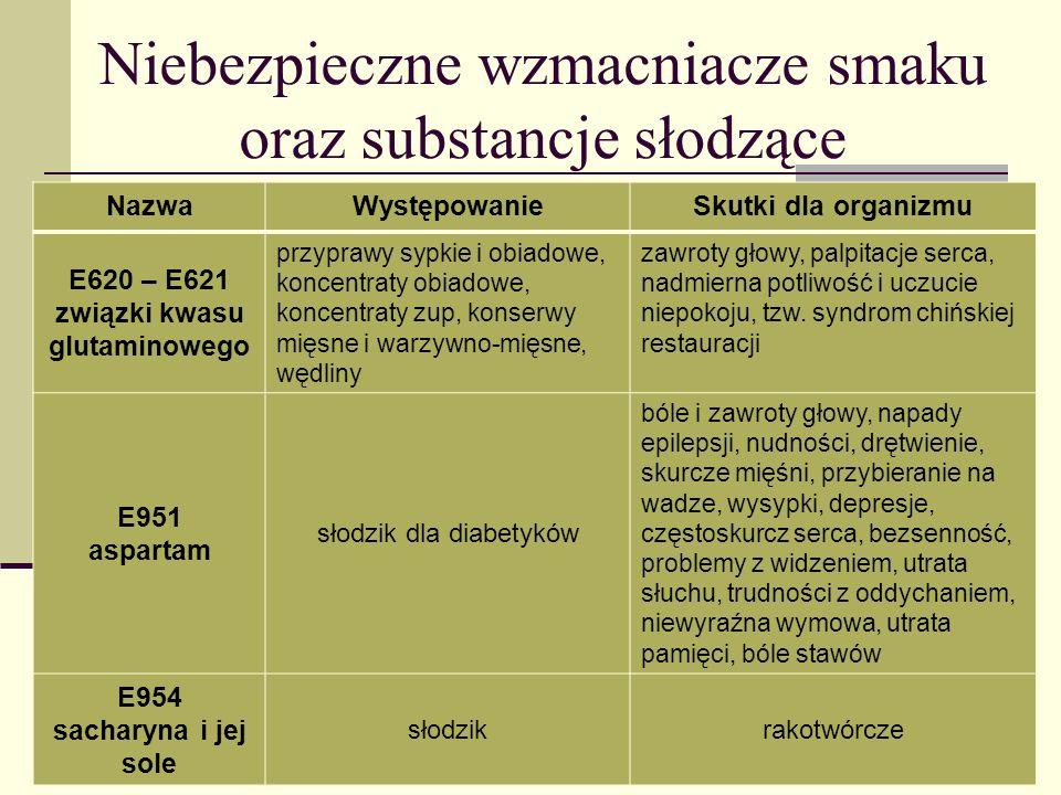 Niebezpieczne wzmacniacze smaku oraz substancje słodzące NazwaWystępowanieSkutki dla organizmu E620 – E621 związki kwasu glutaminowego przyprawy sypki