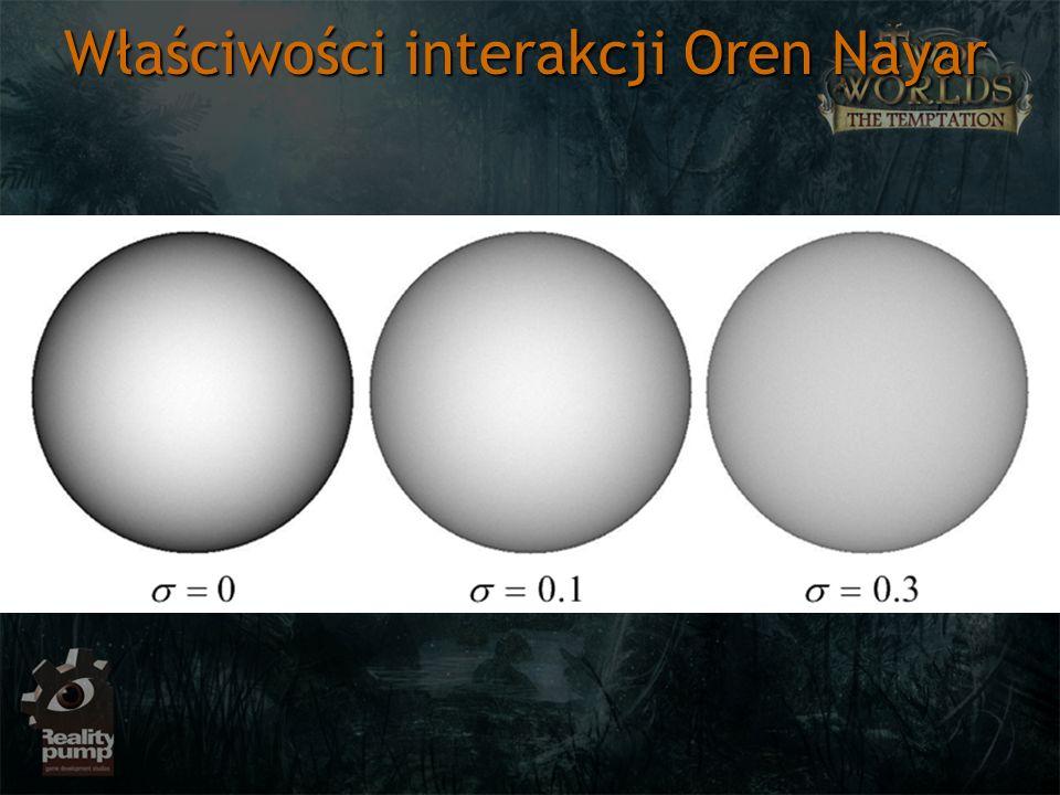 Właściwości interakcji Oren Nayar