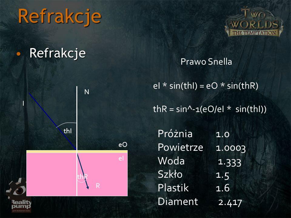 Refrakcje RefrakcjeRefrakcje N I R thI thR eO eI eI * sin(thI) = eO * sin(thR) thR = sin^-1(eO/eI * sin(thI)) Prawo Snella Próżnia 1.0 Powietrze 1.000