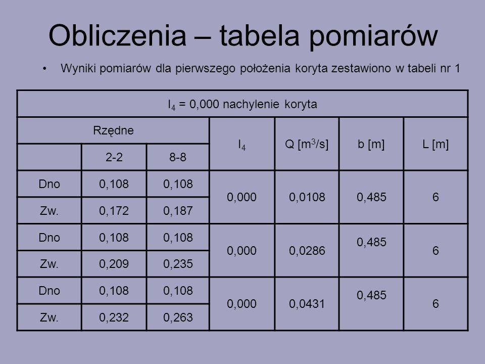 Wyniki pomiarów dla pierwszego położenia koryta zestawiono w tabeli nr 1 I 4 = 0,000 nachylenie koryta Rzędne I4I4 Q [m 3 /s]b [m]L [m] 2-28-8 Dno0,10