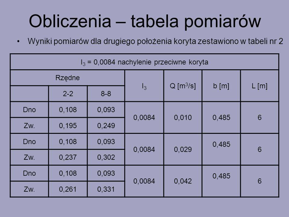 Wyniki pomiarów dla drugiego położenia koryta zestawiono w tabeli nr 2 I 3 = 0,0084 nachylenie przeciwne koryta Rzędne I3I3 Q [m 3 /s]b [m]L [m] 2-28-