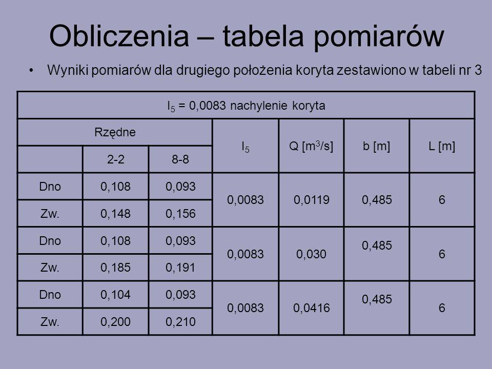 Wyniki pomiarów dla drugiego położenia koryta zestawiono w tabeli nr 3 I 5 = 0,0083 nachylenie koryta Rzędne I5I5 Q [m 3 /s]b [m]L [m] 2-28-8 Dno0,108