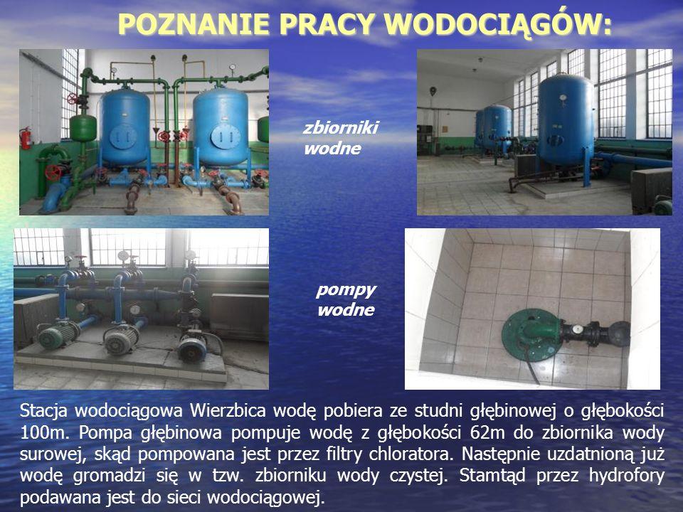 POZNANIE PRACY WODOCIĄGÓW: zbiorniki wodne pompy wodne Stacja wodociągowa Wierzbica wodę pobiera ze studni głębinowej o głębokości 100m. Pompa głębino
