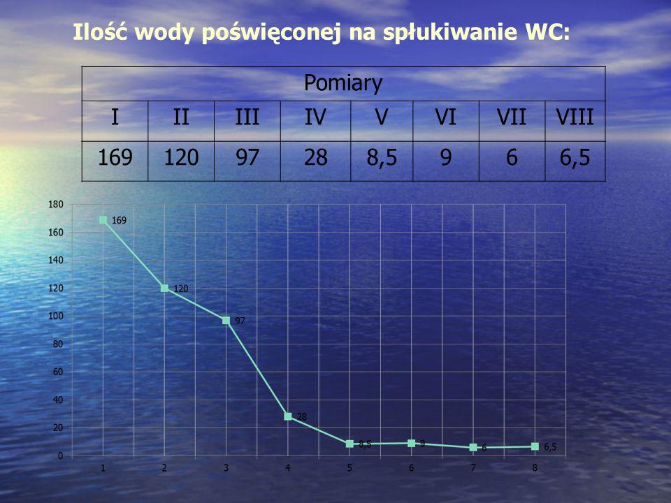 Ilość wody poświęconej na spłukiwanie WC: Pomiary IIIIIIIVVVIVIIVIII 16912097288,5966,5
