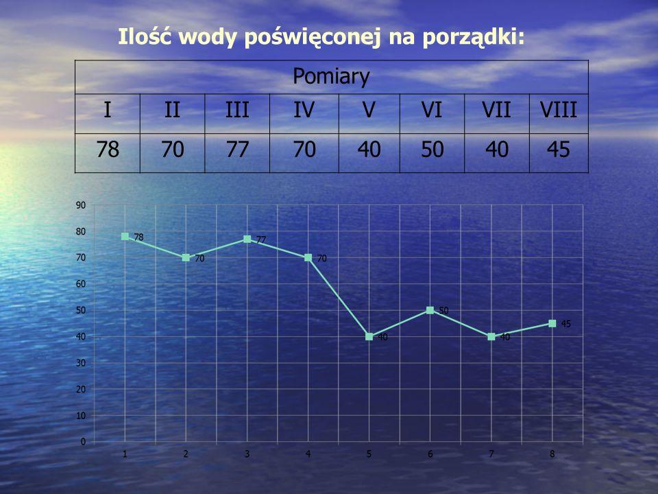 Ilość wody poświęconej na porządki: Pomiary IIIIIIIVVVIVIIVIII 7870777040504045