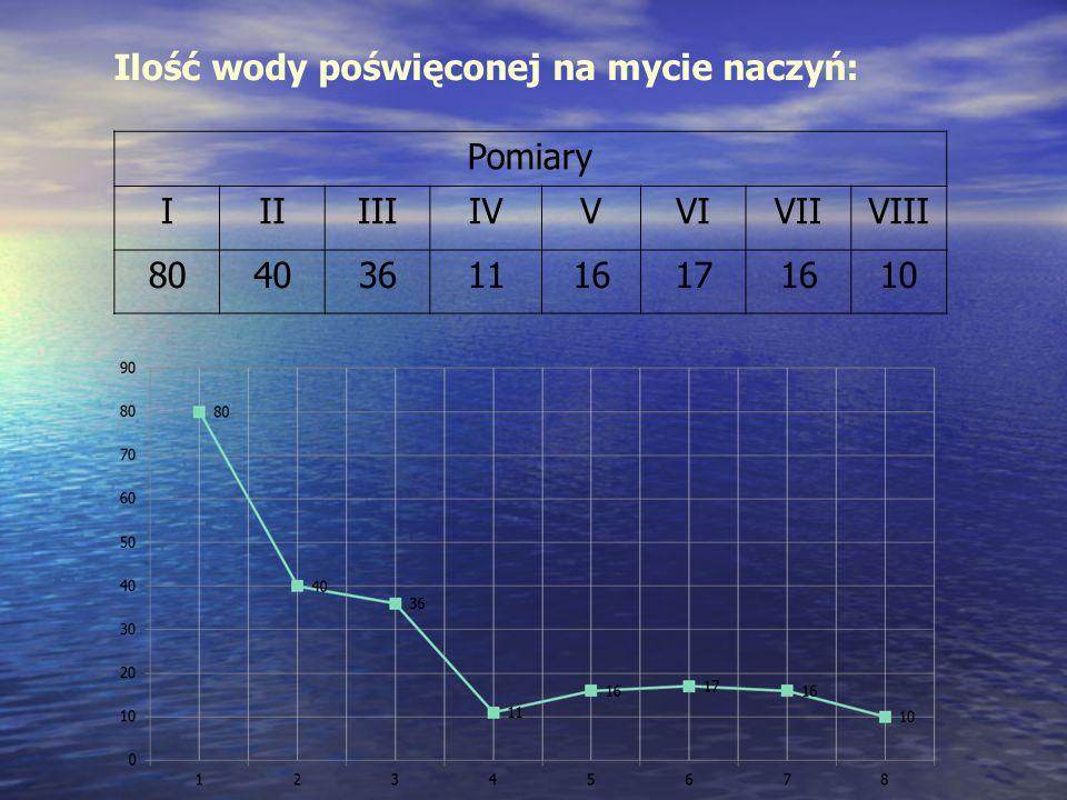 Ilość wody poświęconej na mycie naczyń: Pomiary IIIIIIIVVVIVIIVIII 8040361116171610