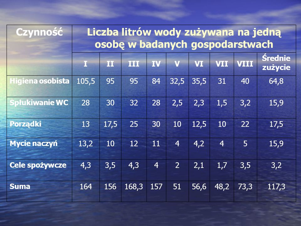 Czynność Liczba litrów wody zużywana na jedną osobę w badanych gospodarstwach IIIIIIIVVVIVIIVIII Średnie zużycie Higiena osobista 105,595 8432,535,531