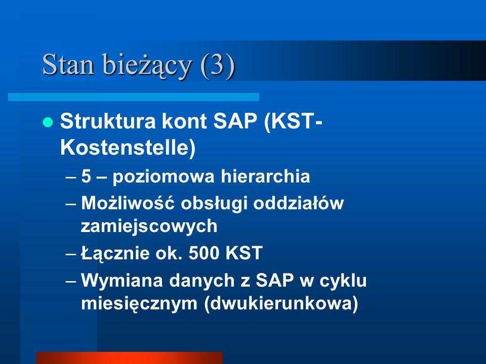 Stan bieżący (3) Struktura kont SAP (KST- Kostenstelle) –5 – poziomowa hierarchia –Możliwość obsługi oddziałów zamiejscowych –Łącznie ok.