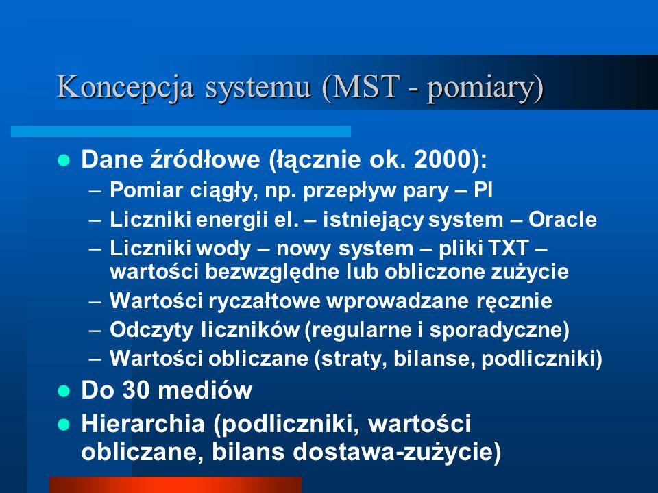Koncepcja systemu (MST - pomiary) Dane źródłowe (łącznie ok.
