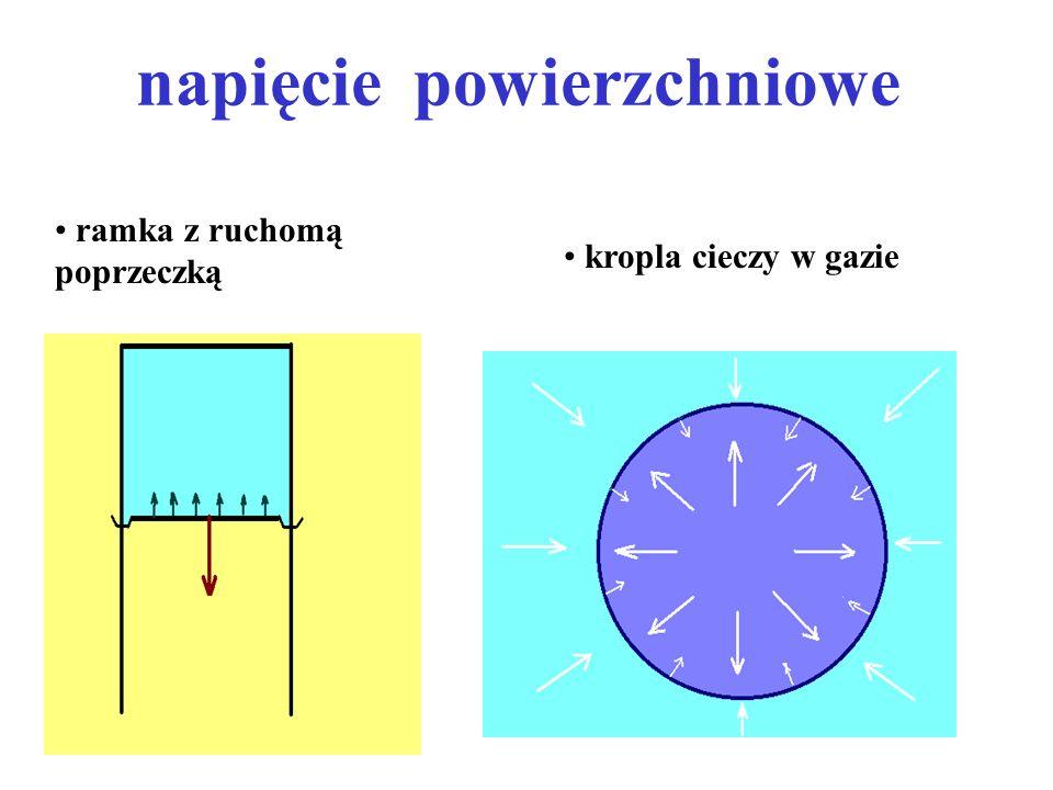 napięcie powierzchniowe ramka z ruchomą poprzeczką kropla cieczy w gazie
