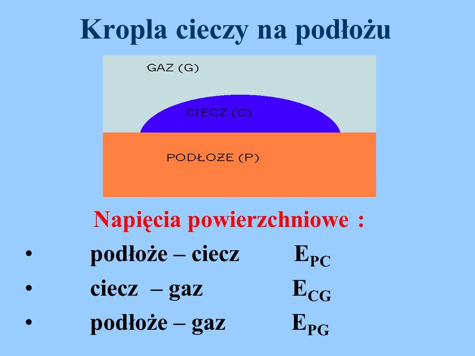 Kropla cieczy na podłożu Napięcia powierzchniowe : podłoże – ciecz E PC ciecz – gaz E CG podłoże – gaz E PG
