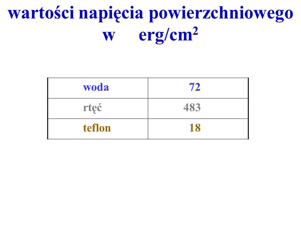 wartości napięcia powierzchniowego w erg/cm 2 woda 72 rtęć 483 teflon 18