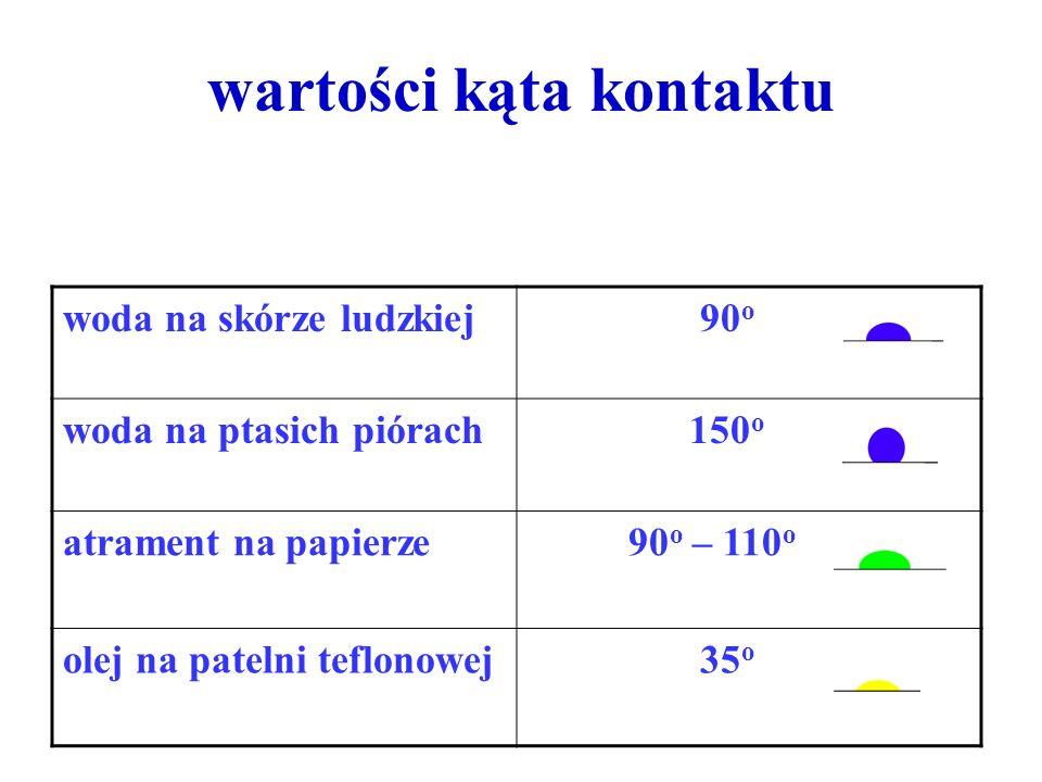 wartości kąta kontaktu woda na skórze ludzkiej 90 o woda na ptasich piórach 150 o atrament na papierze 90 o – 110 o olej na patelni teflonowej 35 o
