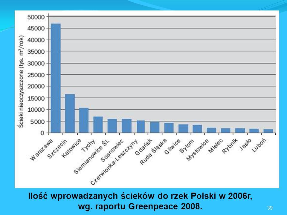 39 Ilość wprowadzanych ścieków do rzek Polski w 2006r, wg. raportu Greenpeace 2008.