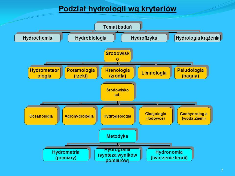 7 Temat badań HydrochemiaHydrobiologiaHydrofizyka Hydrologia krążenia Środowisko Hydrometeorologia Potamologia (rzeki) Krenologia (źródła) Limnologia Paludologia (bagna) Środowisko cd.