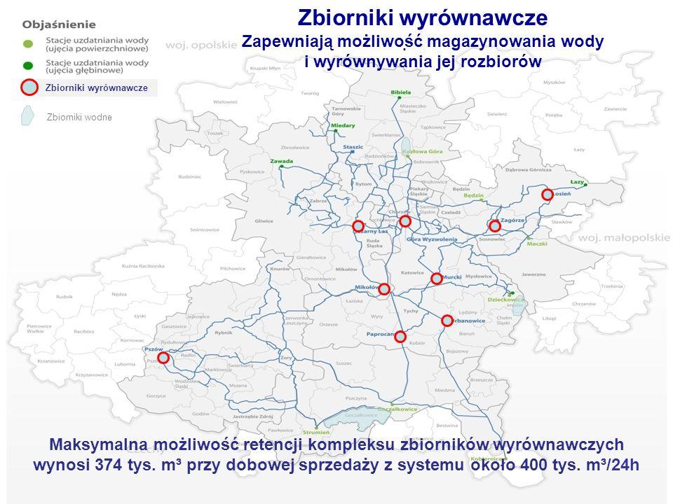 . Zbiorniki wodne Zbiorniki wyrównawcze Maksymalna możliwość retencji kompleksu zbiorników wyrównawczych wynosi 374 tys. m³ przy dobowej sprzedaży z s