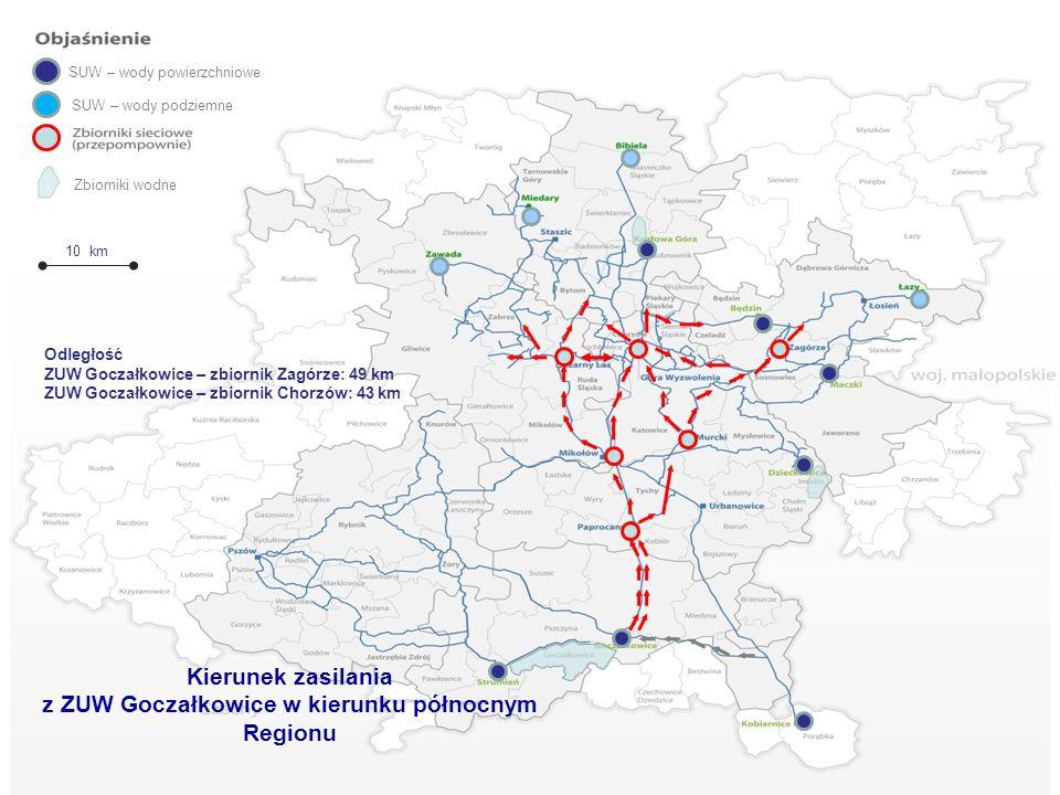 Zbiorniki wodne 10 km Kierunek zasilania z ZUW Goczałkowice w kierunku północnym Regionu SUW – wody podziemne SUW – wody powierzchniowe Odległość ZUW