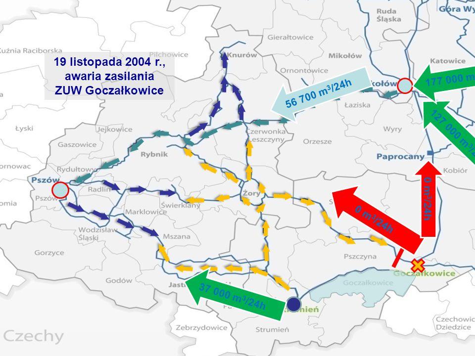19 listopada 2004 r., awaria zasilania ZUW Goczałkowice 37 000 m 3 /24h 0 m 3 /24h 56 700 m 3 /24h 0 m 3 /24h 127 000 m 3 /24h 177 000 m 3 /24h