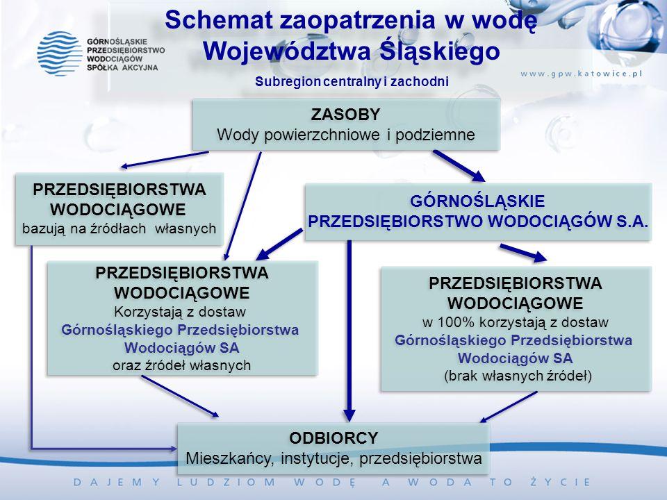 Schemat zaopatrzenia w wodę Województwa Śląskiego Subregion centralny i zachodni Schemat zaopatrzenia w wodę Województwa Śląskiego Subregion centralny