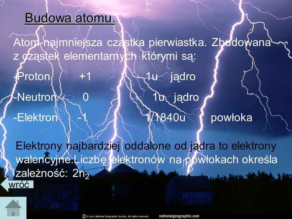 Budowa atomu.Atom-najmniejsza cząstka pierwiastka.