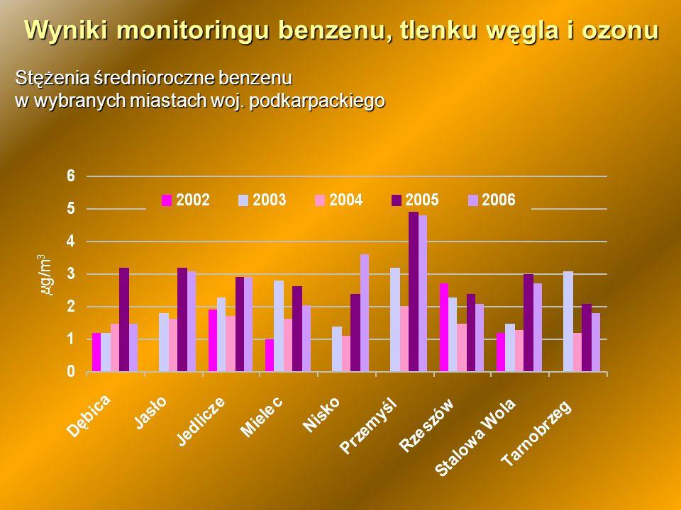 Stężenia średnioroczne benzenu w wybranych miastach woj. podkarpackiego Wyniki monitoringu benzenu, tlenku węgla i ozonu