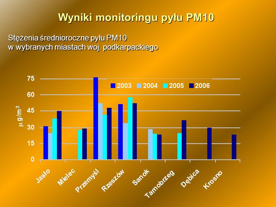 Stężenia średnioroczne pyłu PM10 w wybranych miastach woj. podkarpackiego Wyniki monitoringu pyłu PM10