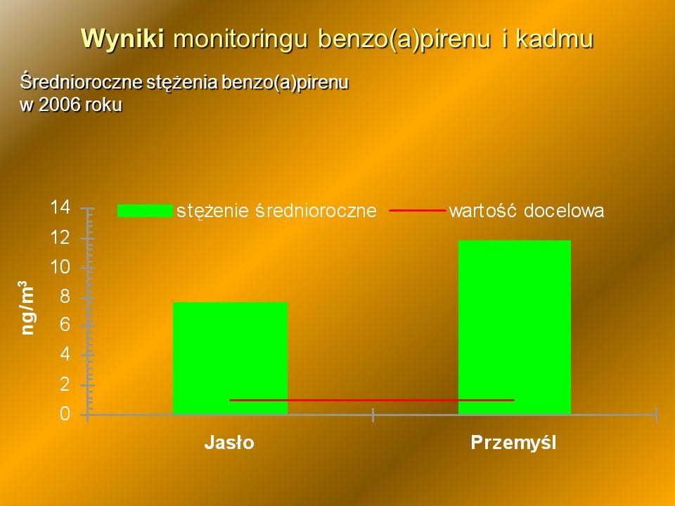 Wyniki monitoringu benzo(a)pirenu i kadmu Średnioroczne stężenia benzo(a)pirenu w 2006 roku