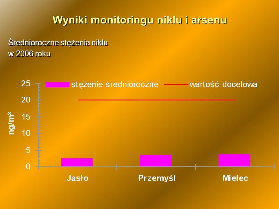 Wyniki monitoringu niklu i arsenu Średnioroczne stężenia niklu w 2006 roku