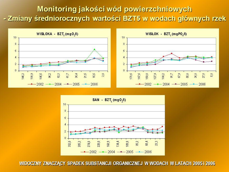 Monitoring jakości wód powierzchniowych - Zmiany średniorocznych wartości BZT5 w wodach głównych rzek WIDOCZNY ZNACZĄCY SPADEK SUBSTANCJI ORGANICZNEJ