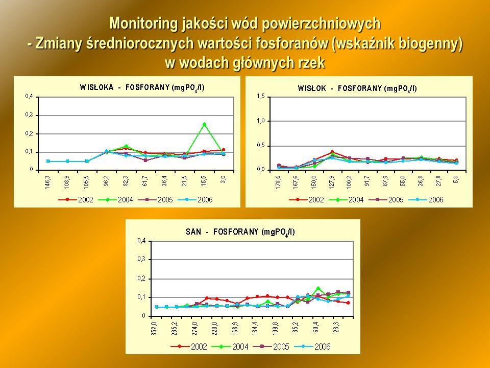 Monitoring jakości wód powierzchniowych - Zmiany średniorocznych wartości fosforanów (wskaźnik biogenny) w wodach głównych rzek