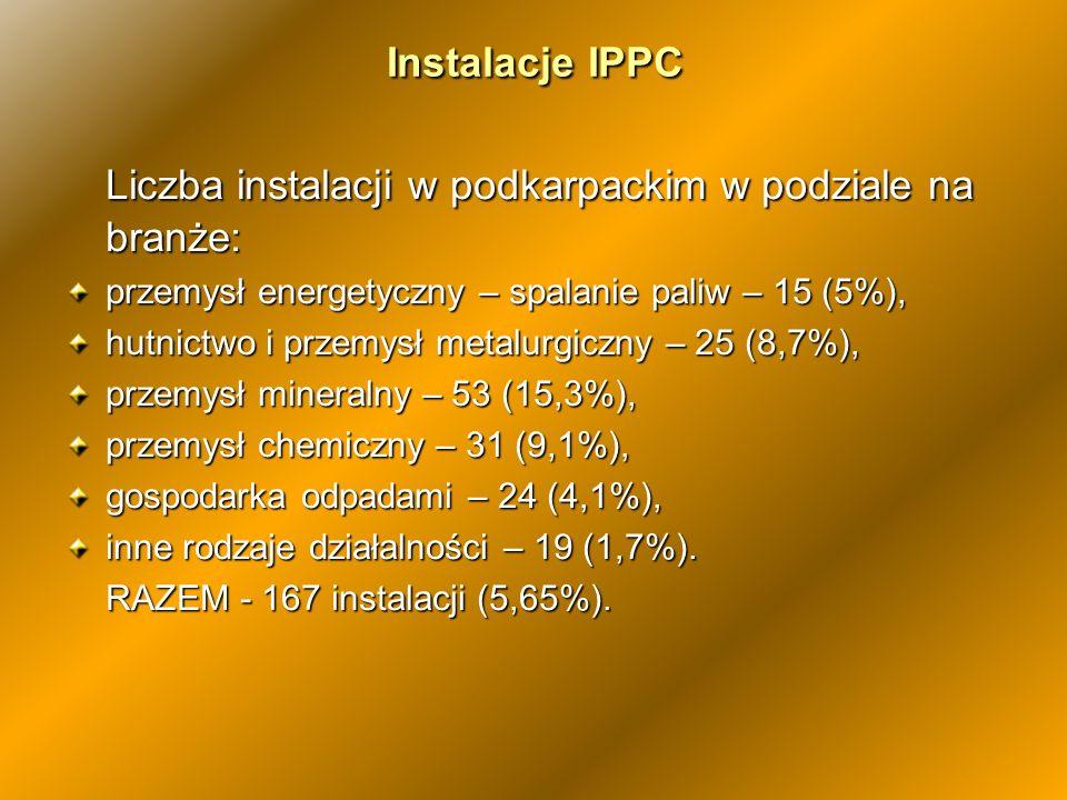 Liczba instalacji w podkarpackim w podziale na branże: przemysł energetyczny – spalanie paliw – 15 (5%), hutnictwo i przemysł metalurgiczny – 25 (8,7%