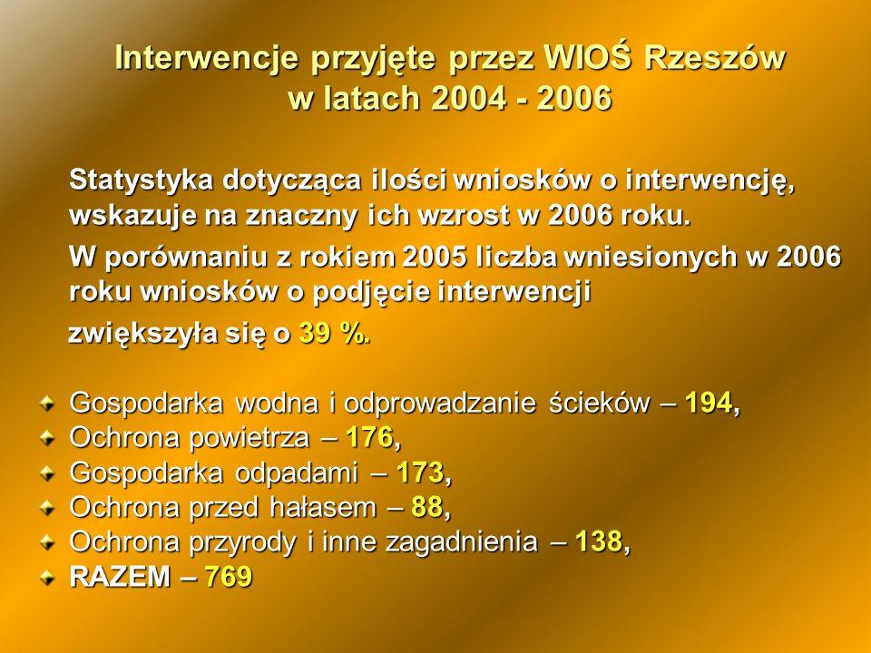 Interwencje przyjęte przez WIOŚ Rzeszów w latach 2004 - 2006 Statystyka dotycząca ilości wniosków o interwencję, wskazuje na znaczny ich wzrost w 2006
