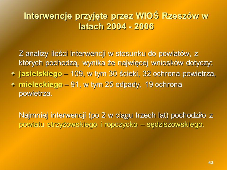 43 Interwencje przyjęte przez WIOŚ Rzeszów w latach 2004 - 2006 Z analizy ilości interwencji w stosunku do powiatów, z których pochodzą, wynika że naj