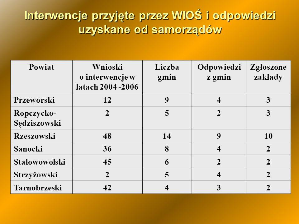 Interwencje przyjęte przez WIOŚ i odpowiedzi uzyskane od samorządów PowiatWnioski o interwencje w latach 2004 -2006 Liczba gmin Odpowiedzi z gmin Zgło