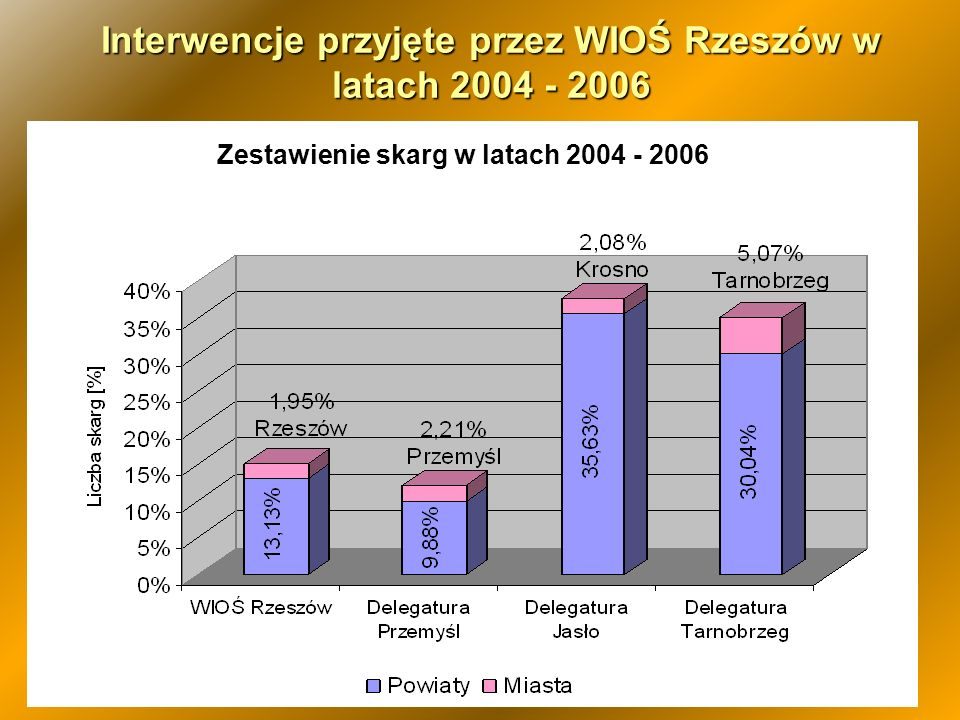 48 Interwencje przyjęte przez WIOŚ Rzeszów w latach 2004 - 2006 Zestawienie skarg w latach 2004 - 2006