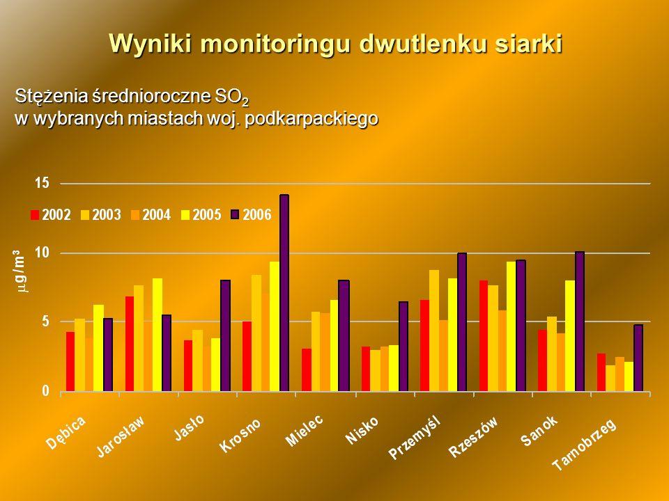 Wyniki monitoringu dwutlenku siarki Stężenia średnioroczne SO 2 w wybranych miastach woj. podkarpackiego