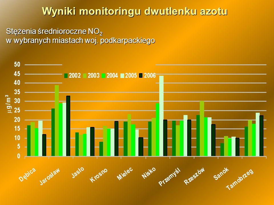 Monitoring tlenku węgla, benzenu i ozonu 1 stanowisko automatyczne benzenu 1 stanowisko automatyczne benzenu 9 stanowisk pasywnych benzenu 9 stanowisk pasywnych benzenu 3 automatyczne stanowiska tlenku węgla 3 automatyczne stanowiska tlenku węgla 1 stanowisko automatyczne ozonu 1 stanowisko automatyczne ozonu W latach 2002- 2006 nie stwierdzono przekroczeń dopuszczalnych norm.