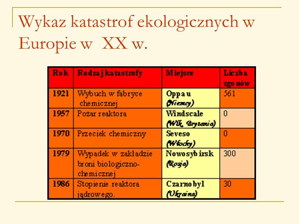 Katastrofy ekologiczne W Polsce i w Europie
