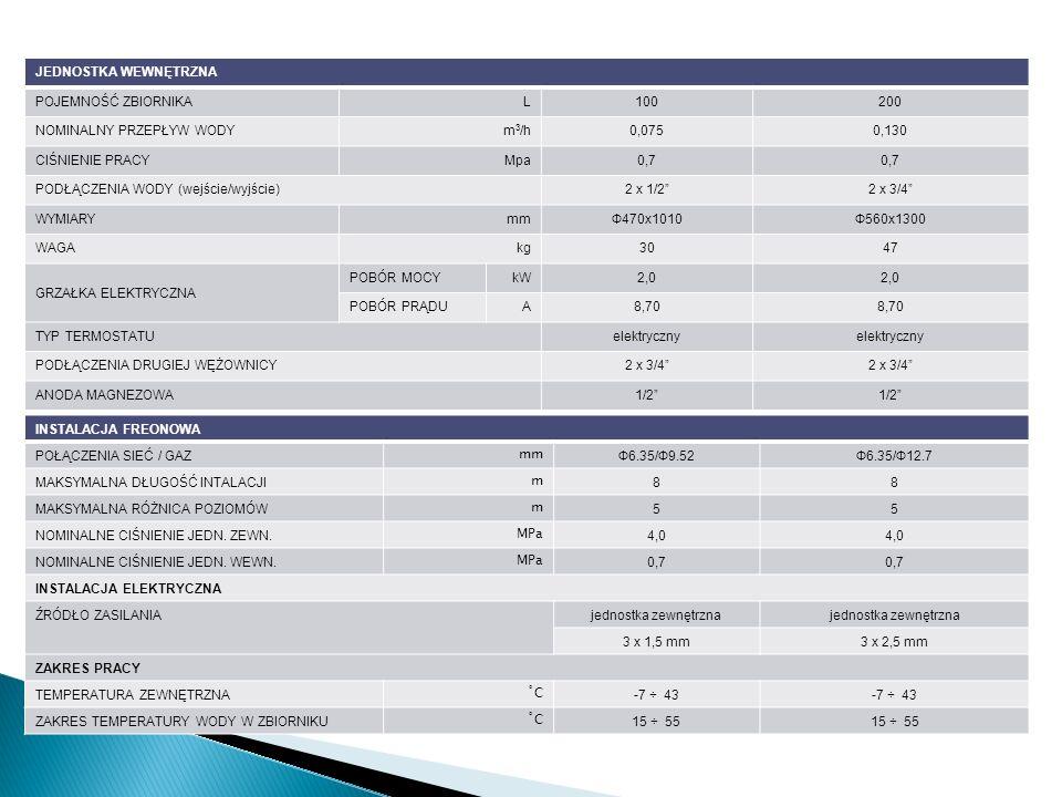 INSTALACJA FREONOWA POŁĄCZENIA SIEĆ / GAZ mm Ф6.35/Ф9.52Ф6.35/Ф12.7 MAKSYMALNA DŁUGOŚĆ INTALACJI m 88 MAKSYMALNA RÓŻNICA POZIOMÓW m 55 NOMINALNE CIŚNI